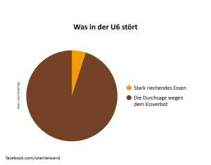 #u6 #dönergate #leberkäse #wien #verbotsgesellschaft #1000liebe