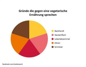 #veggie